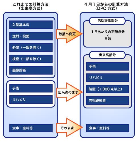 包括払い方式(DPC/PDPS)の計算方法